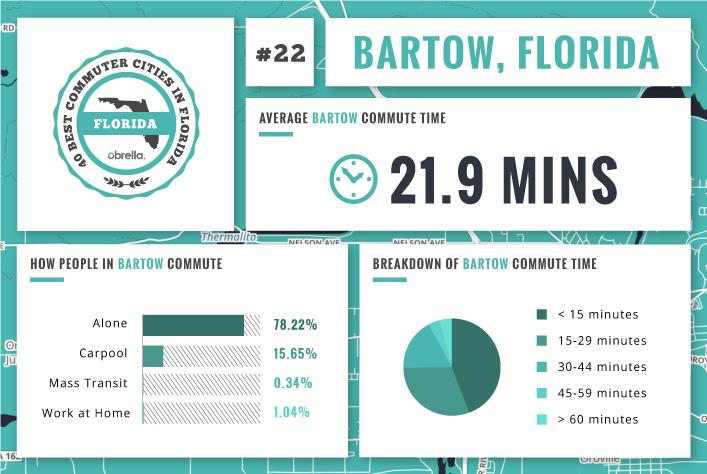 Bartow - Florida's Best Commuter Cities