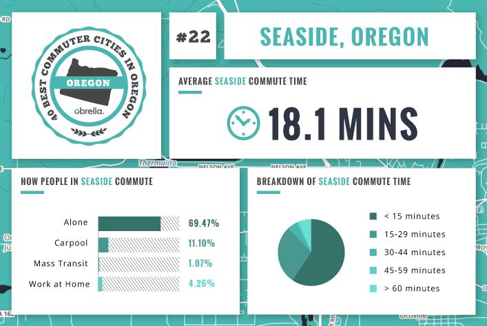 Seaside - Best Commuter Cities in Oregon