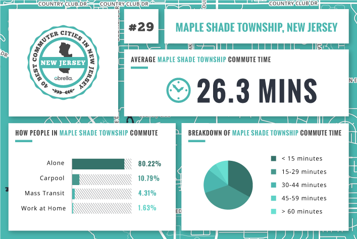 Maple Shade Township - Best Commuter Cities in New Jersey