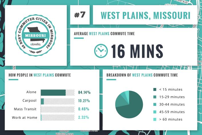 West Plains - Best Commuter Cities Missouri
