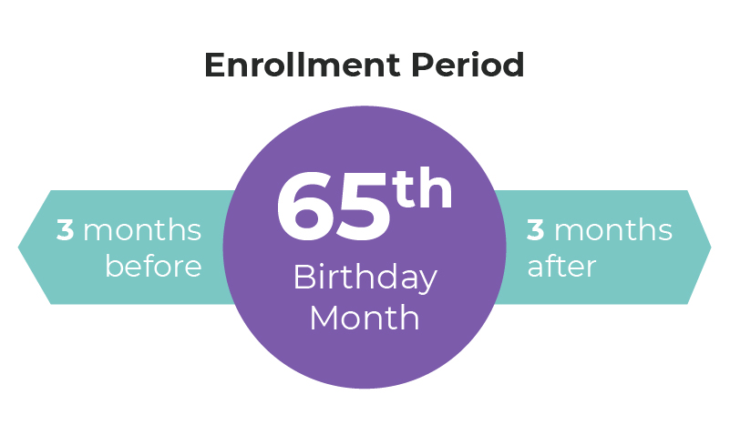 Medicare Enrollment Period Graphic