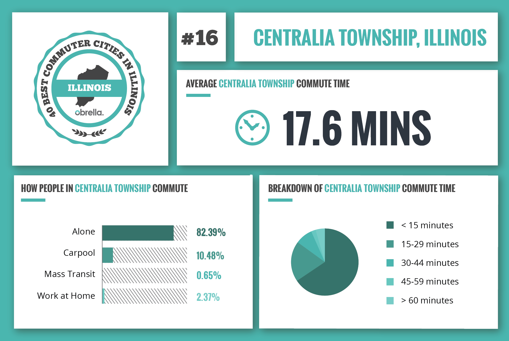 Centralla Township - Best Commuter Cities in Illinois