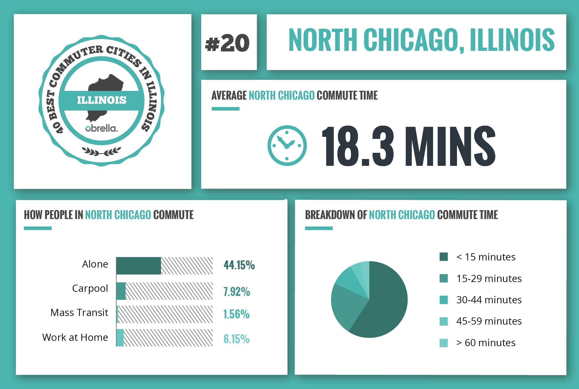 North Chicago - Best Commuter Cities in Illinois