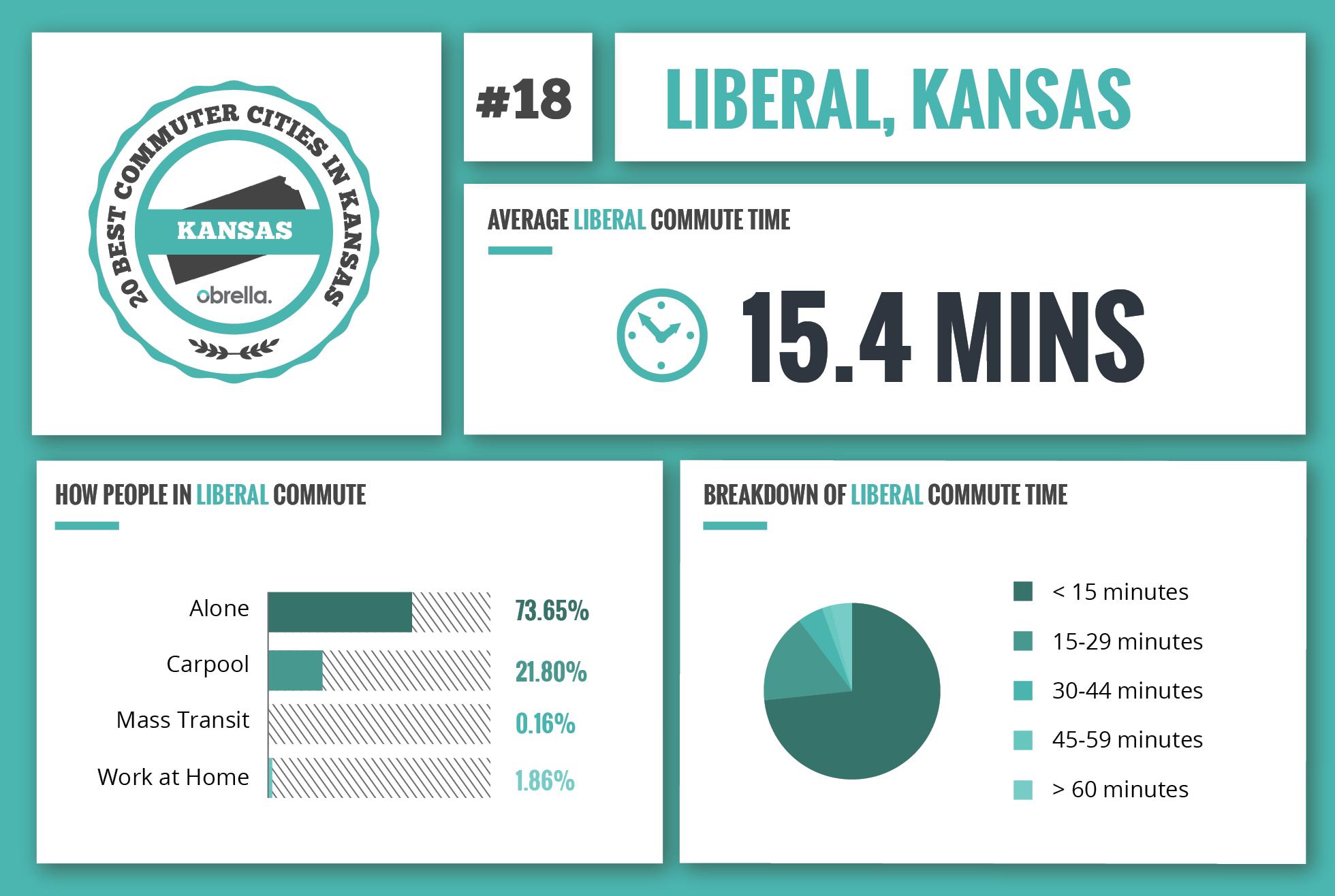 Liberal - Best Commuter Cities Kansas