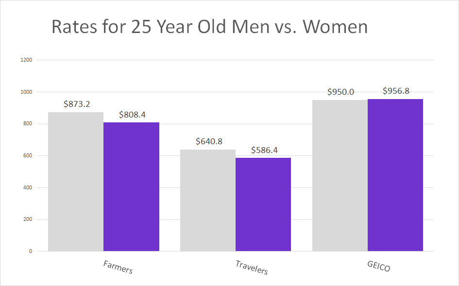 Ohio Young Men v women