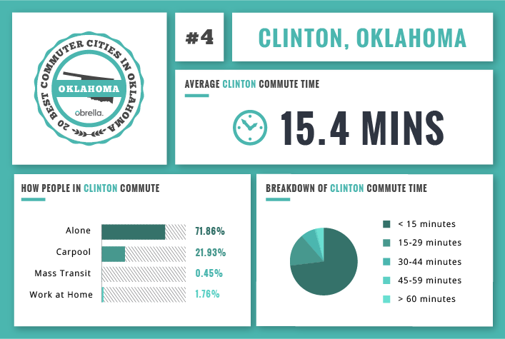 Clinton - Best Commuter Cities in Oklahoma