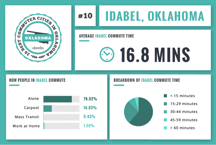Idabel - Best Commuter Cities in Oklahoma