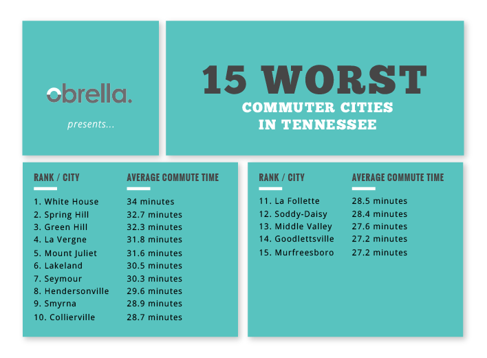 worst commuter cities Tennessee